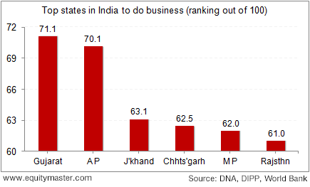 Are these states the most business friendly