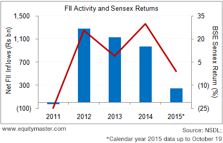Do FII Flows Foretell Stock Market Trends?