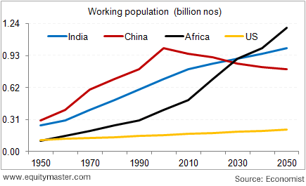demographic dividend in india Get instant notifications from economic times  it is believed that india's greatest hope are its millennials  this is called a demographic dividend—a large.