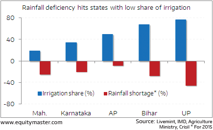 Why rural demand remains weak?