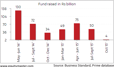 the dominance of equity holdings by institutional investors in the case of india Wabco india is a good play on a recovery in the (bull case) for wabco in fy16e india's export attractiveness foreign institutional investors.