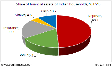 Cash remains a reasonable proportion of financial assets
