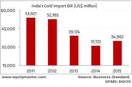 India's Gold Import Bill - 5 Year Trend