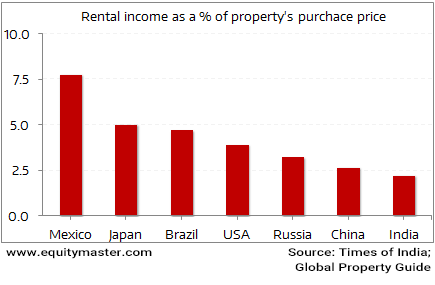 Property rental yields in India lowest in the world