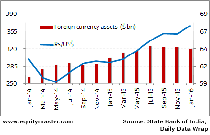 Forex reserve of china and india