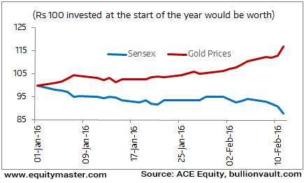 Sensex vs Gold: Moving in Opposite Directions
