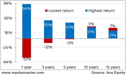 Sensex's range of returns over different time horizons