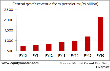 The government's windfall from the crude price plunge