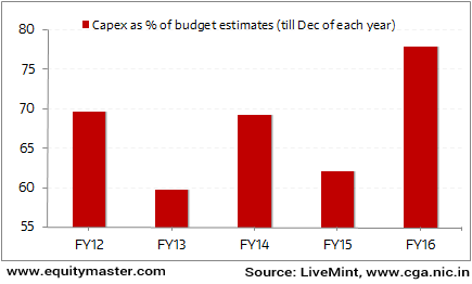 Increase in Capex an Encouraging Sign