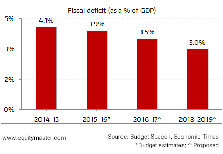 Fiscal deficit target retained... Will it be Met?