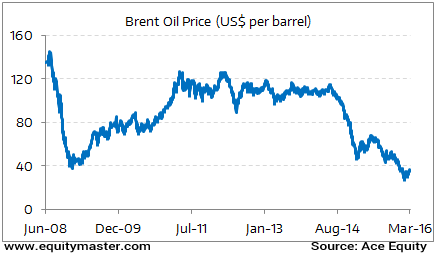 What is in store for crude oil prices chart of the day 7 march