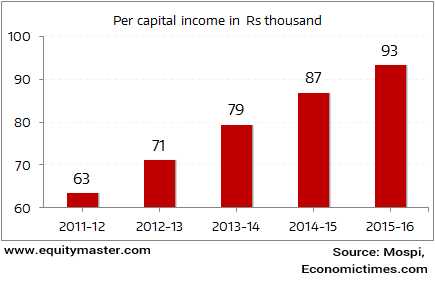 Per Capita Income in India To Cross Rs 1 lac Mark