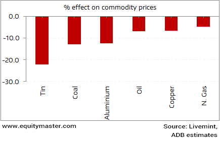 How a 1% negative shock to China's growth affects commodities