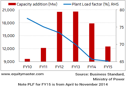 Power Sector Hit by Falling Utilisation Levels