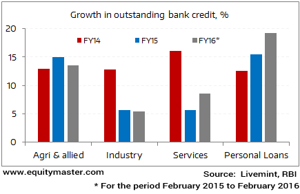 Credit Growth from Industry Remains Tepid