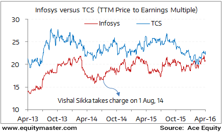 Has Vishal Sikka's Leadership Transformed Infy's Fate?