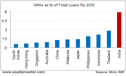 High NPAs in Indian Banking system - A potent risk for the Economy