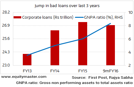PSU Banks burdened by corporate NPAs