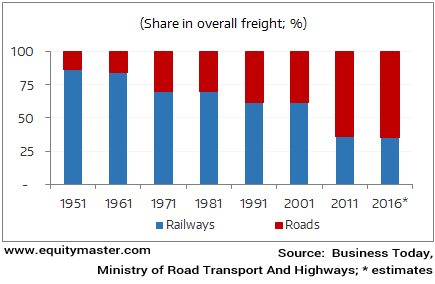 How is Freight Transported in India?