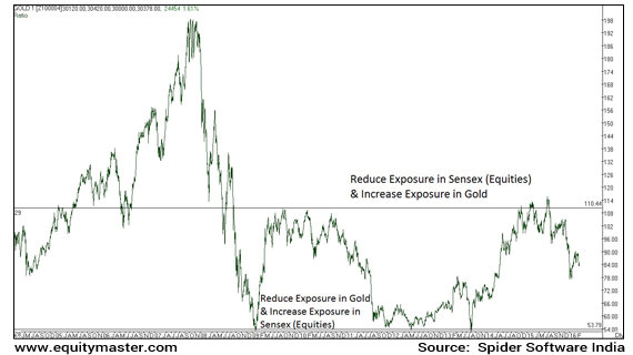Ratio Chart of Sensex to Gold