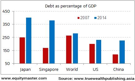Massive Buildup in Debt Continues