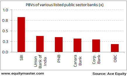 Public sector bank valuations: Scraping the bottom