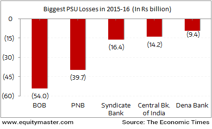 Is the Worst Over for Indian PSU Banks?