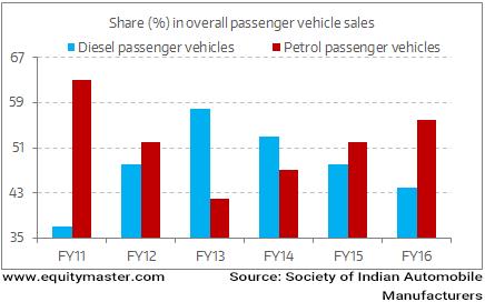 Diesel cars no longer in demand