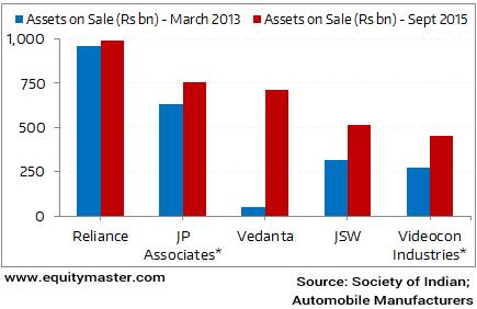 Total Assets od Modi