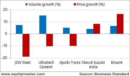 Pricing Power or Volume Uptick?