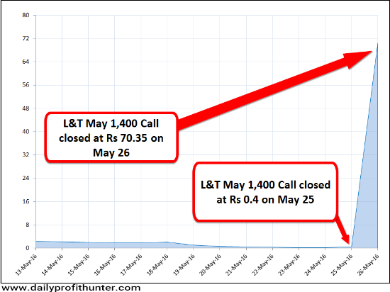Closing Price of L&T May 1,400 Call