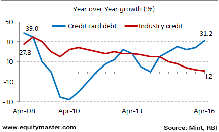 Rising Exposure in Credit Card Debt of Banks