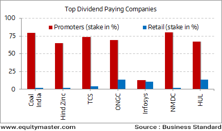 Promoters Get the Major Chunk of the Dividend Pie