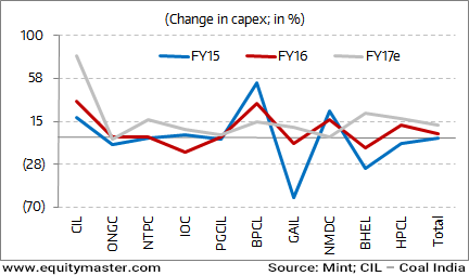 PSUs to Lead the Capex Revival Effort?