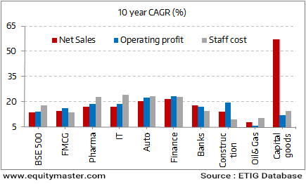 India Inc's Staff Costs Rise