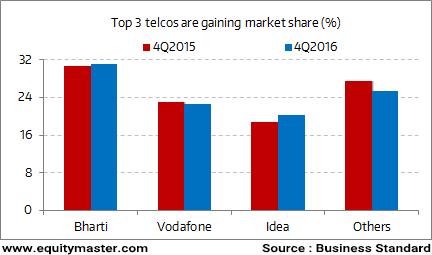 Will Smaller Telcos Survive?