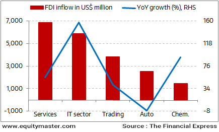 Services, the Pied Piper for Foreign Investments (FY16)