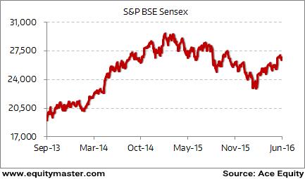 Sensex Since Rajan Became RBI Governor