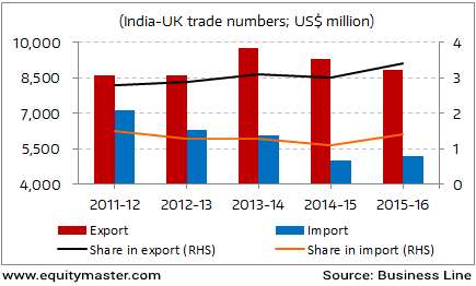 India UK Trade Relations: Which Way Forward?