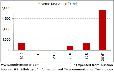 Will the Mega Spectrum Auction be a Flop Show?