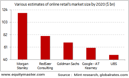 No clear answer on the future growth of online retail