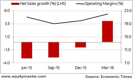 Will Sales Growth Continue for India Inc?