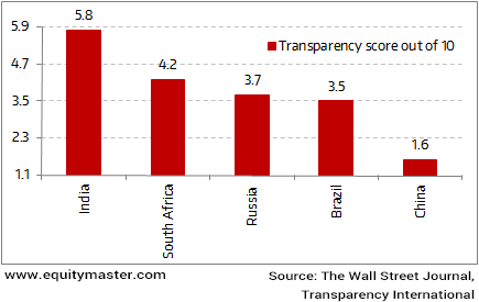 Indian Companies Score On Transparency