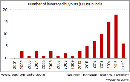 Number of LBOs in Last Decade Highest Since 1991 Reforms