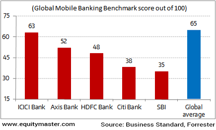 Indian Banks lag on the Technology Front