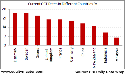 What would be India's GST Rate?