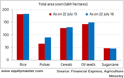 Sowing season picks up pace in India