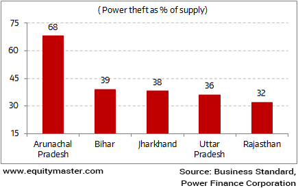 Top 5 States Grappling with Power Thefts