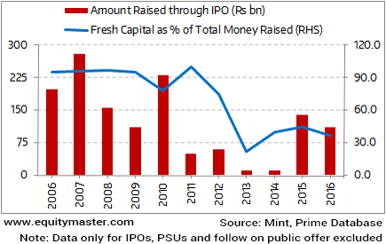 Is the IPO boom Helping Capital Formation?