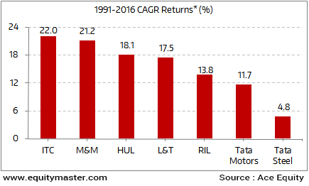 How Did Sensex Survivors Perform over 25 Years?